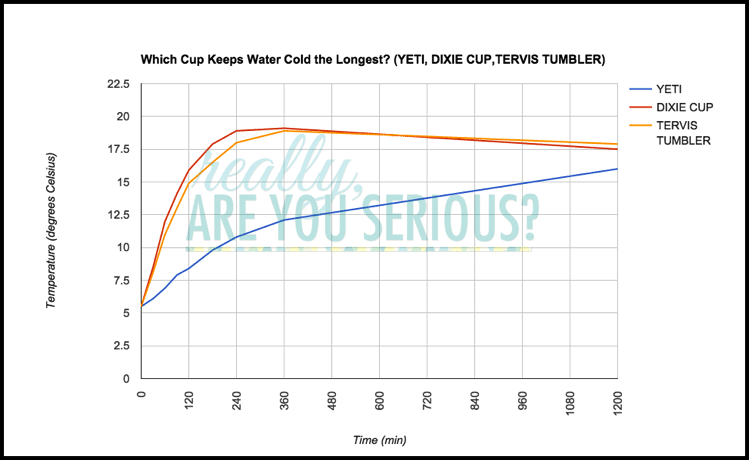 which cup will keep water cold the longest | data graph