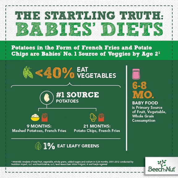 Solid Truth About Babies Diets Infographic v12 1