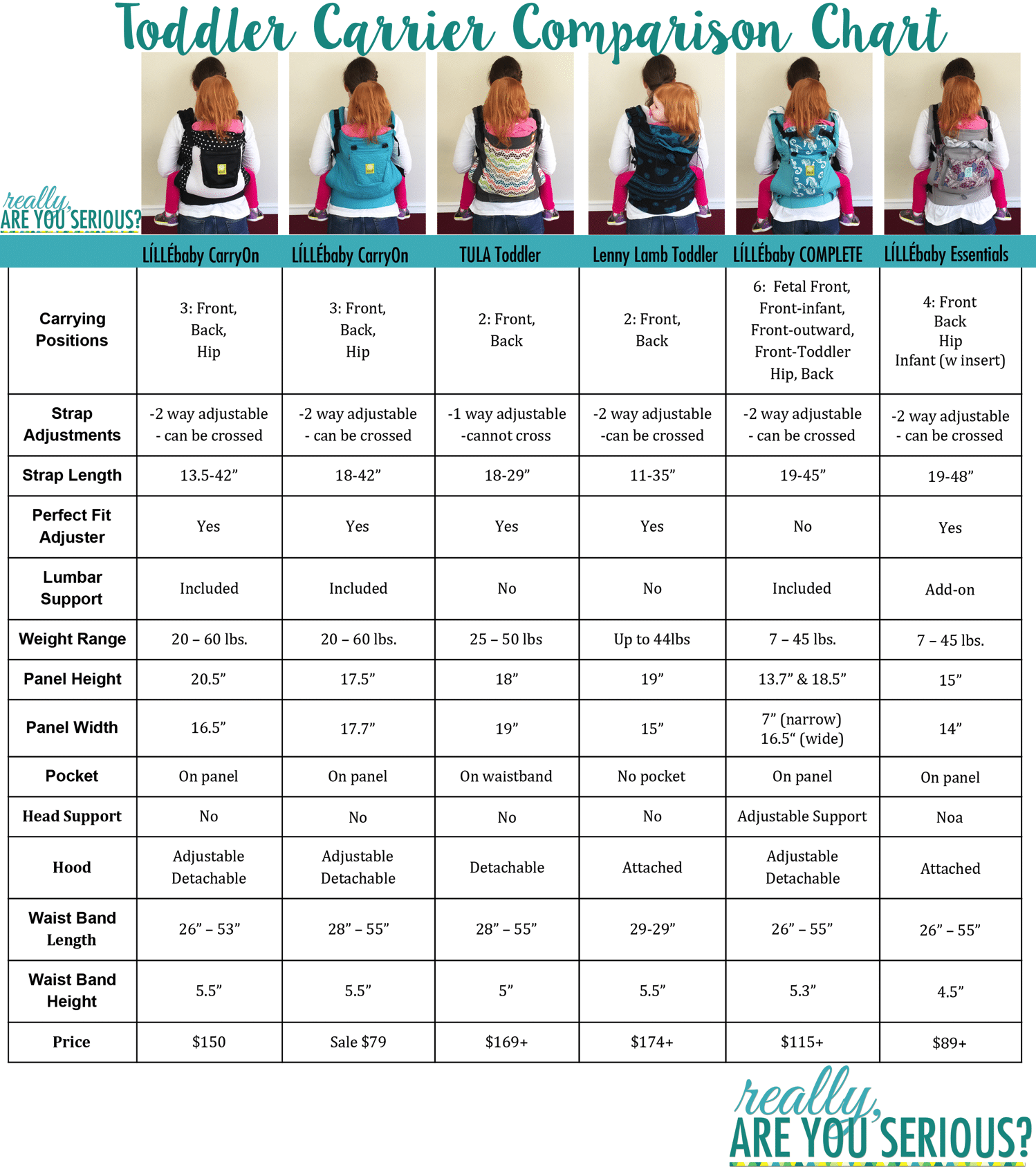 Toddler in carrier comparison with chart