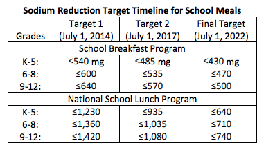 Sodium Reduction Target Timeline for School Meals