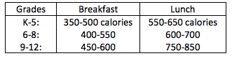 calorie limits for kid school meals
